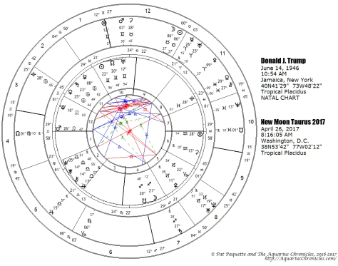 Trump's transits at New Moon in Taurus